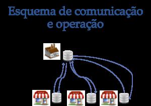 Esquema_de_comunicacao_lojas